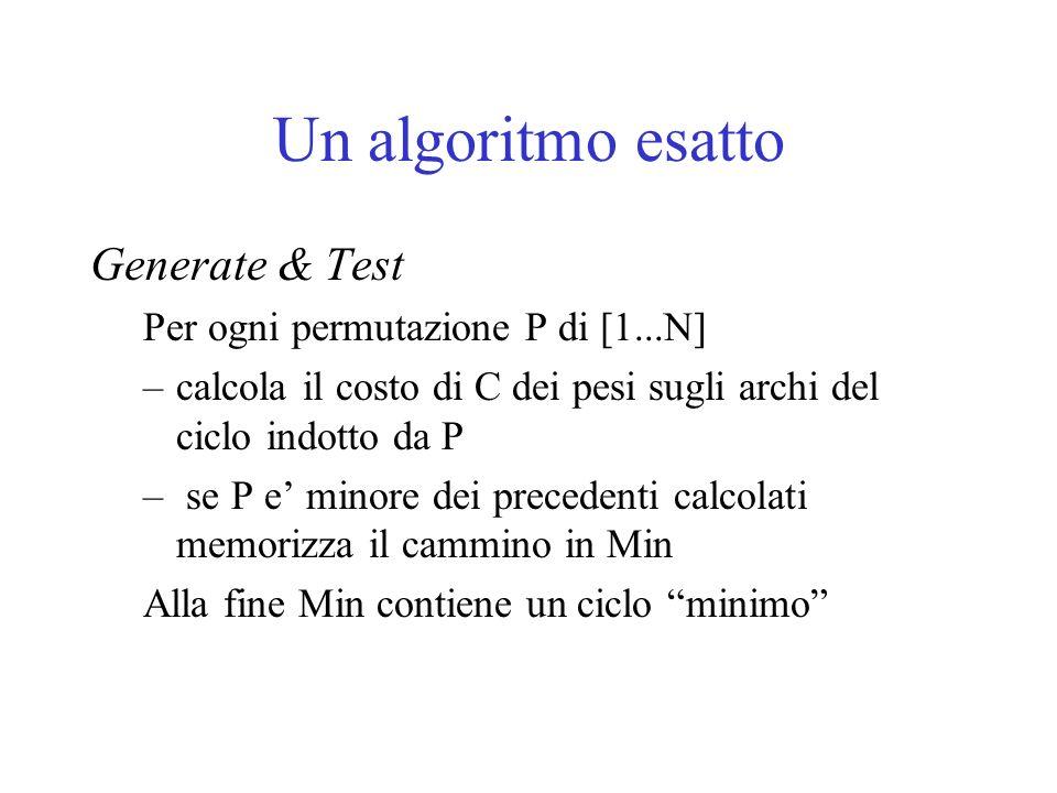 Un algoritmo esatto Generate & Test Per ogni permutazione P di [1...N]